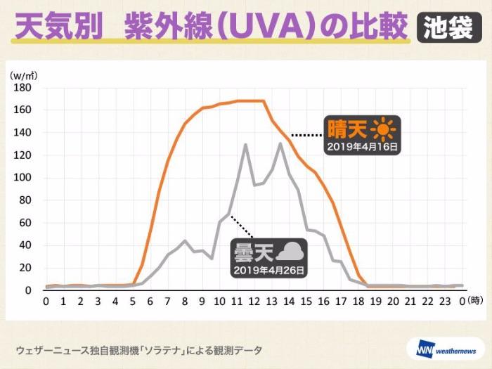 時間別の紫外線量