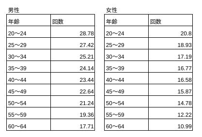 上体起こしの年齢別平均回数